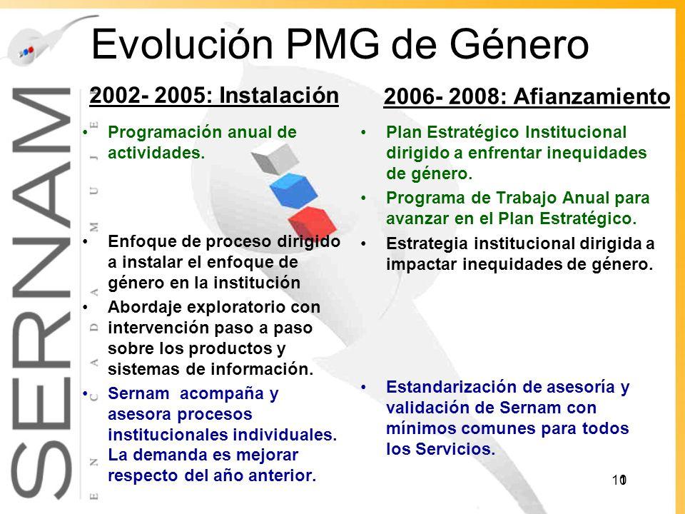 Evolución PMG de Género 2002- 2005: Instalación Programación anual de actividades.