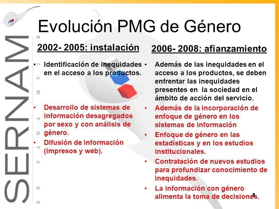 Evolución PMG de Género 2002- 2005: instalación Identificación de inequidades en el acceso a los productos.