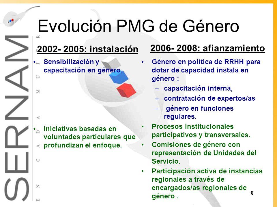 Evolución PMG de Género 2002- 2005: instalación Sensibilización y capacitación en género.