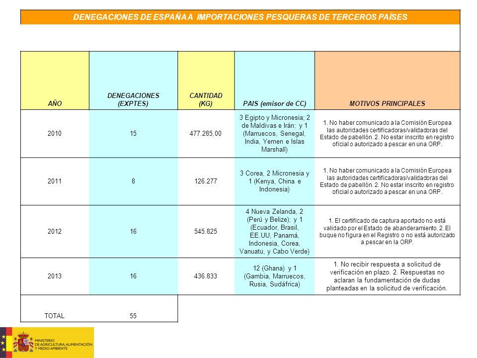 DENEGACIONES DE ESPAÑA A IMPORTACIONES PESQUERAS DE TERCEROS PAÍSES AÑO DENEGACIONES (EXPTES) CANTIDAD (KG)PAIS (emisor de CC)MOTIVOS PRINCIPALES 201015477.285,00 3 Egipto y Micronesia; 2 de Maldivas e Irán; y 1 (Marruecos, Senegal, India, Yemen e Islas Marshall) 1.
