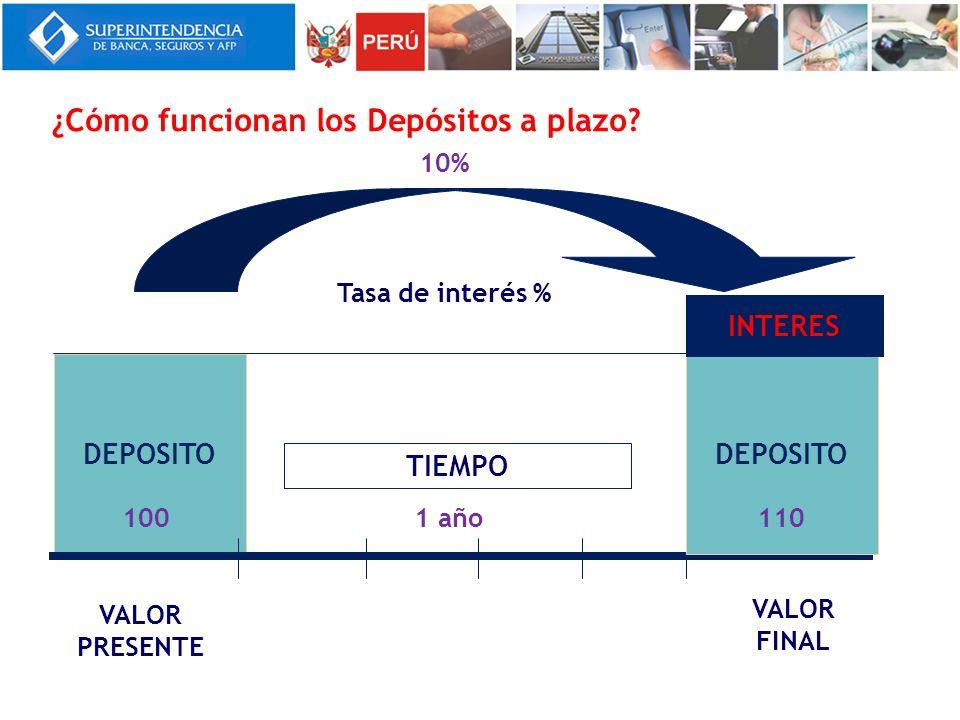 DEPOSITO VALOR PRESENTE VALOR FINAL TIEMPO DEPOSITO INTERES Tasa de interés % ¿Cómo funcionan los Depósitos a plazo? 10% 1001101 año
