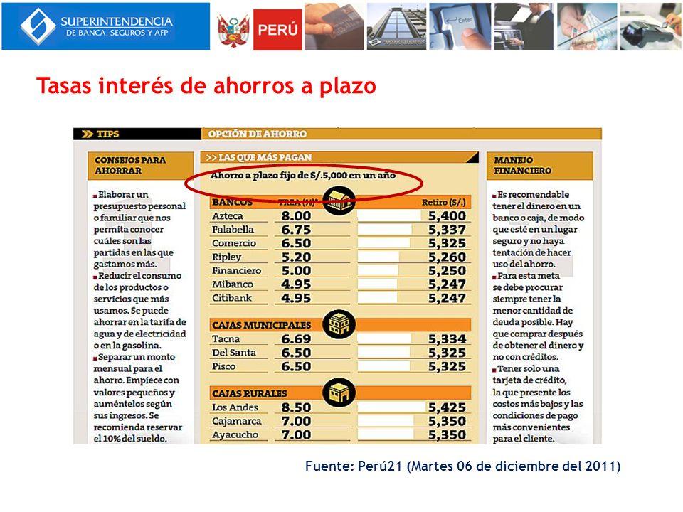 Fuente: Perú21 (Martes 06 de diciembre del 2011) Tasas interés de ahorros a plazo