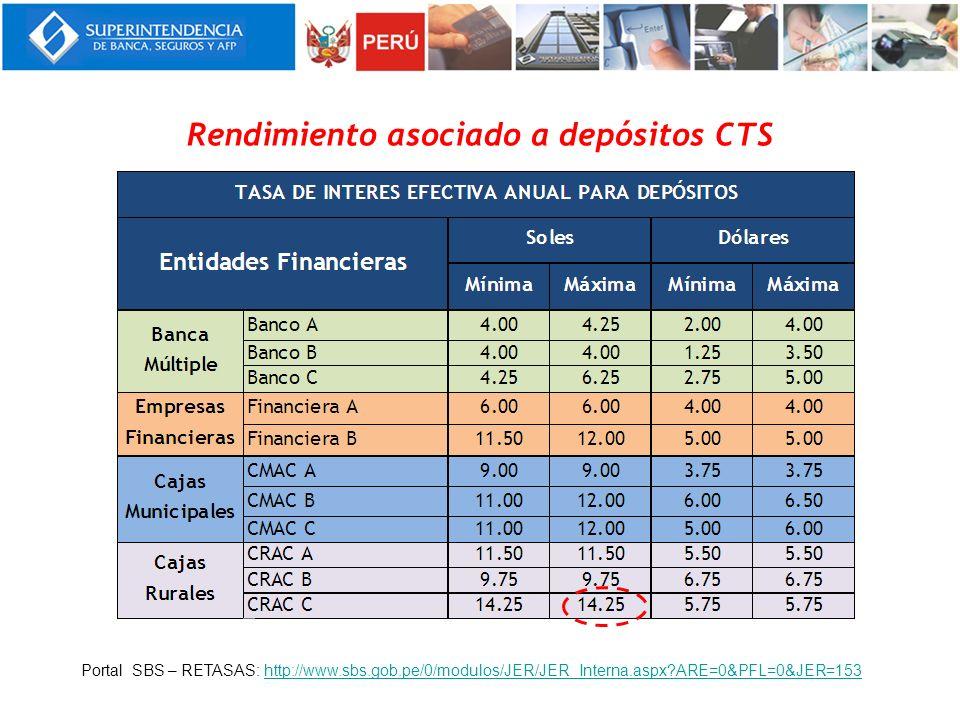 Rendimiento asociado a depósitos CTS Portal SBS – RETASAS: http://www.sbs.gob.pe/0/modulos/JER/JER_Interna.aspx?ARE=0&PFL=0&JER=153http://www.sbs.gob.