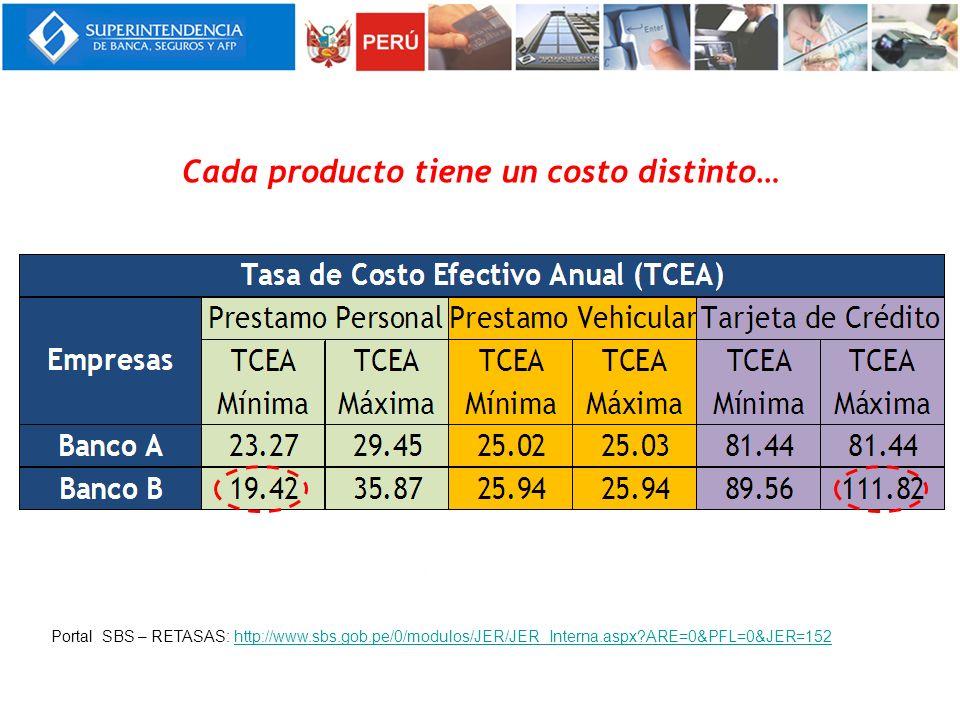 Cada producto tiene un costo distinto… Portal SBS – RETASAS: http://www.sbs.gob.pe/0/modulos/JER/JER_Interna.aspx?ARE=0&PFL=0&JER=152http://www.sbs.go