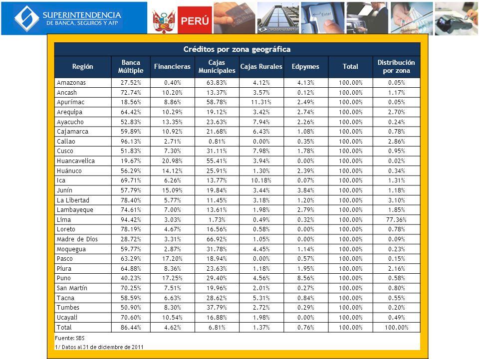 Créditos por zona geográfica Región Banca Múltiple Financieras Cajas Municipales Cajas RuralesEdpymesTotal Distribución por zona Amazonas27.52%0.40%63