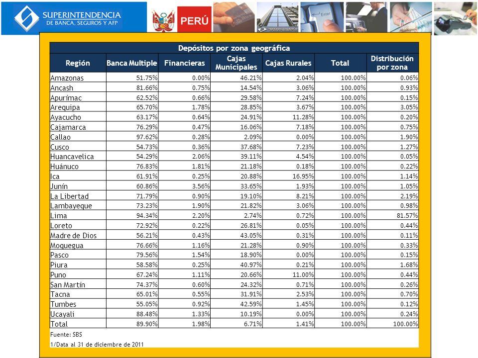 Depósitos por zona geográfica RegiónBanca MultipleFinancieras Cajas Municipales Cajas RuralesTotal Distribución por zona Amazonas 51.75%0.00%46.21%2.0