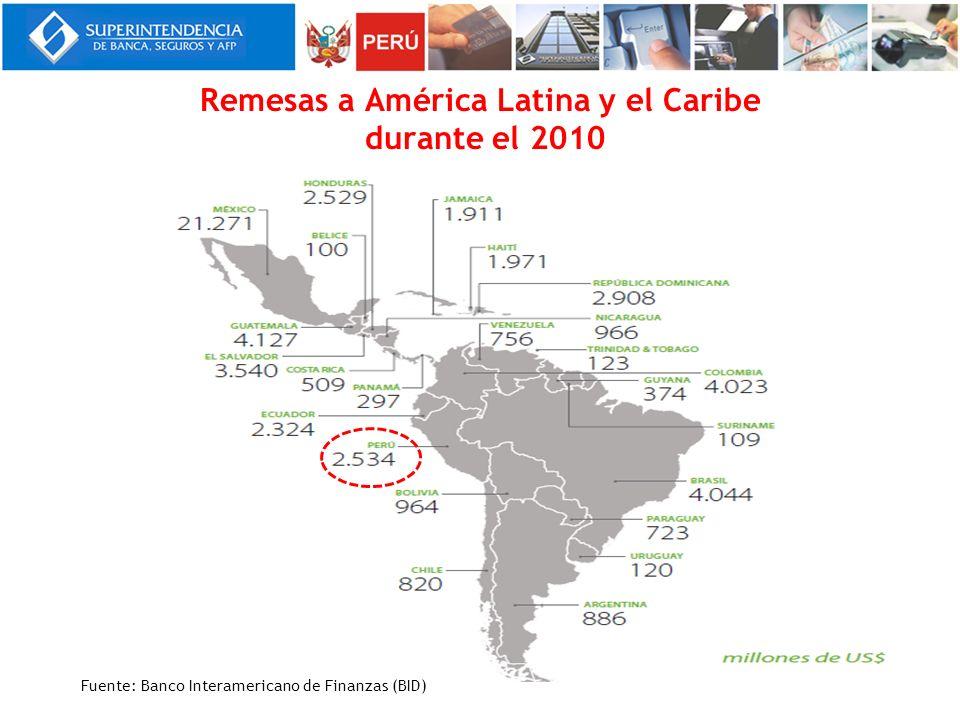 Remesas a América Latina y el Caribe durante el 2010 Fuente: Banco Interamericano de Finanzas (BID)