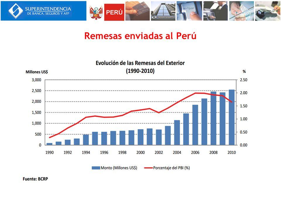 Remesas enviadas al Perú