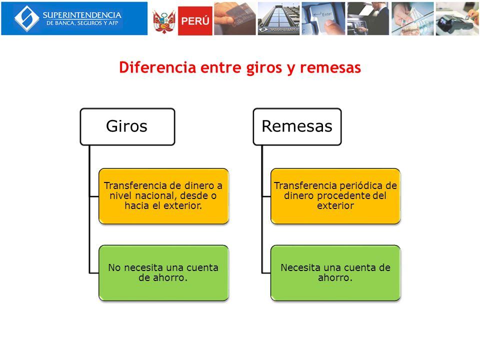 Diferencia entre giros y remesas Giros Transferencia de dinero a nivel nacional, desde o hacia el exterior. No necesita una cuenta de ahorro. Remesas