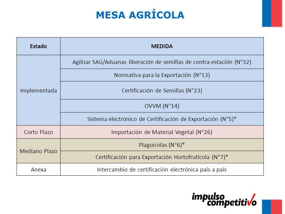 MESA AGRÍCOLA EstadoMEDIDA Implementada Agilizar SAG/Aduanas liberación de semillas de contra-estación (N°32) Normativa para la Exportación (N°13) Certificación de Semillas (N°23) OVVM (N°14) Sistema electrónico de Certificación de Exportación (N°5)* Corto PlazoImportación de Material Vegetal (N°26) Mediano Plazo Plaguicidas (N°6)* Certificación para Exportación Hortofrutícola (N°7)* AnexaIntercambio de certificación electrónica país a país