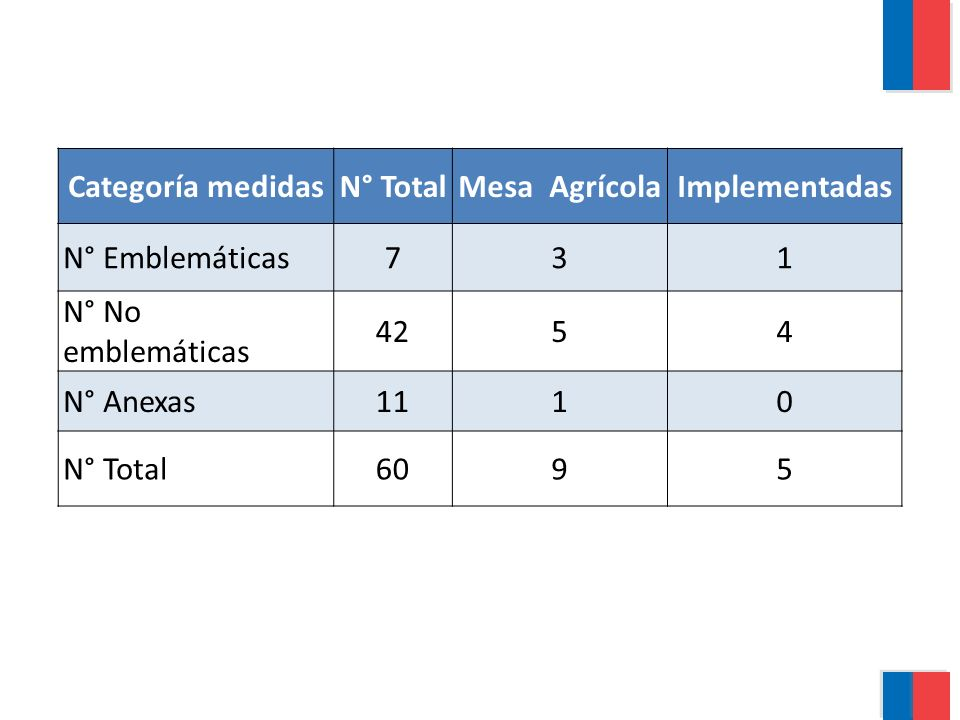 Categoría medidasN° TotalMesa AgrícolaImplementadas N° Emblemáticas731 N° No emblemáticas 4254 N° Anexas1110 N° Total6095