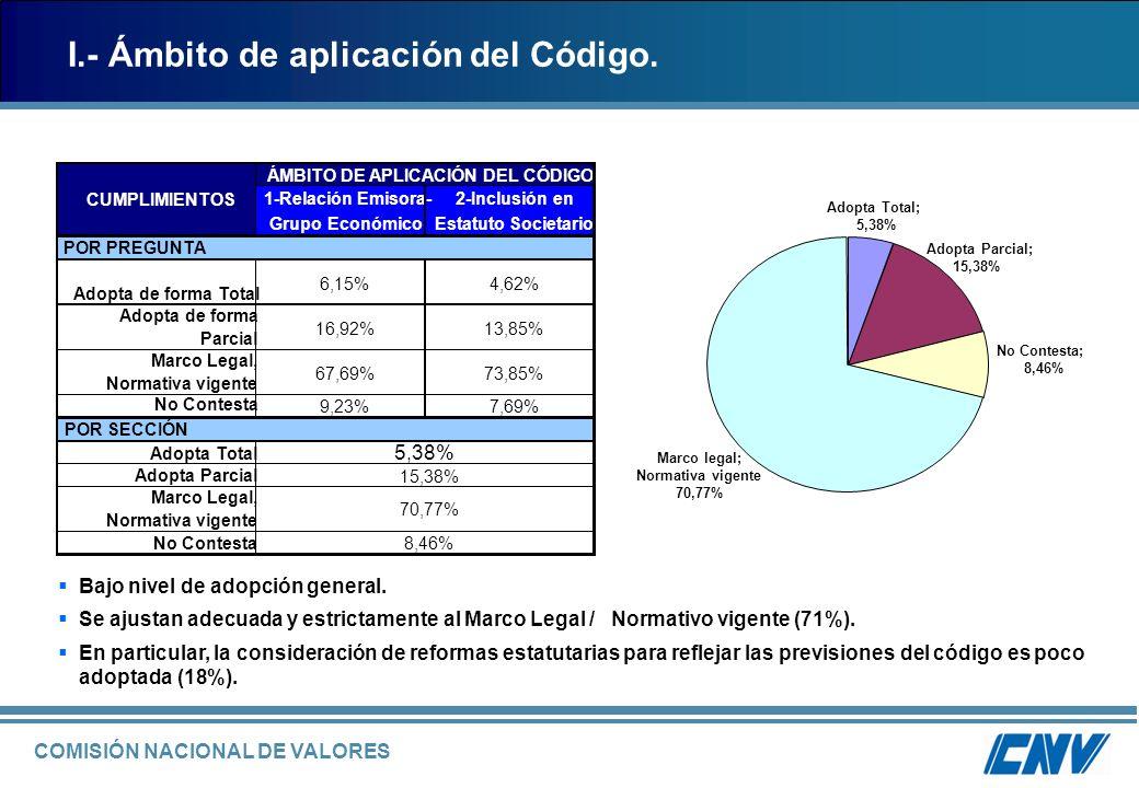 COMISIÓN NACIONAL DE VALORES Tiene el mayor porcentaje de adopción total de la muestra.