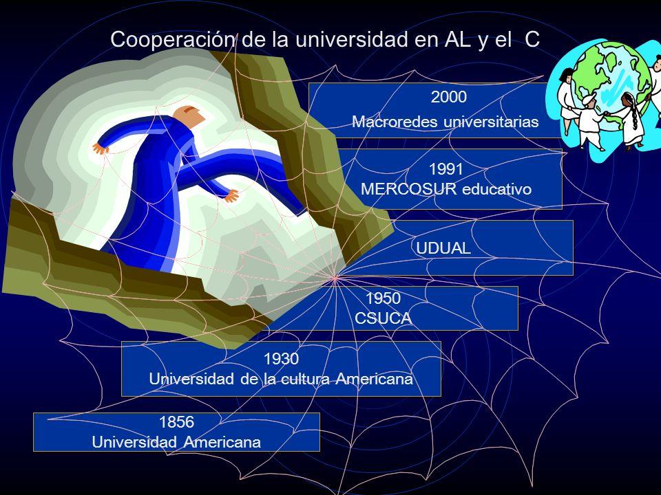 Cooperación de la universidad en AL y el C 1856 Universidad Americana UDUAL 1991 MERCOSUR educativo 1950 CSUCA 1930 Universidad de la cultura Americana