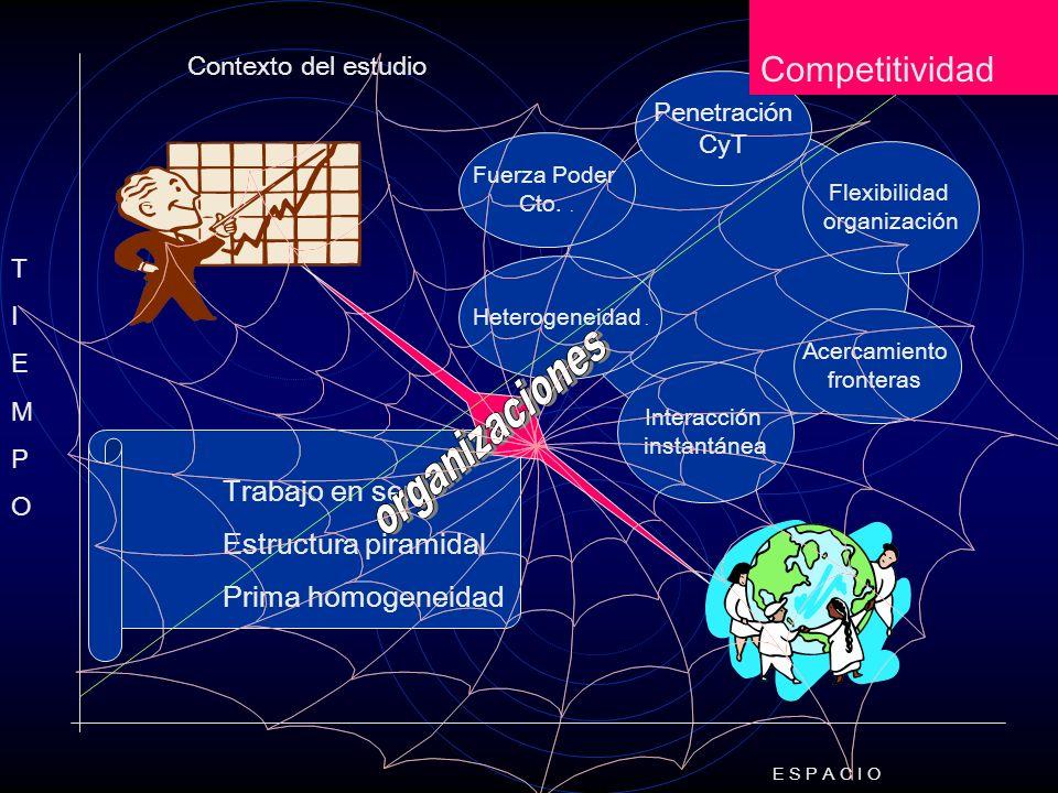 Contexto del estudio E S P A C I O TIEMPOTIEMPO Interacción instantánea Fuerza Poder Cto..