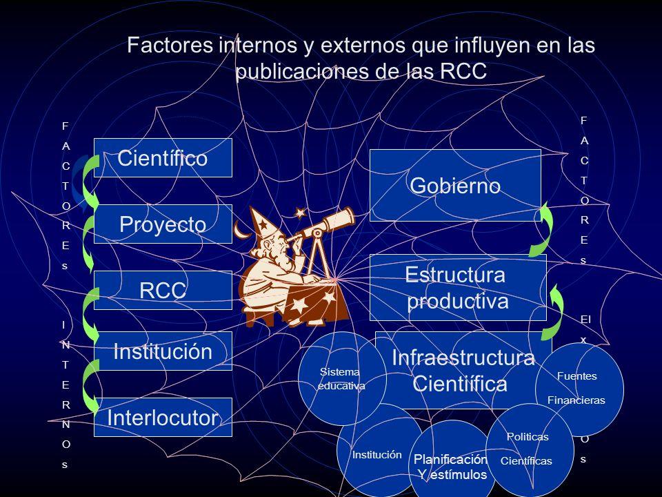 Factores internos y externos que influyen en las publicaciones de las RCC FACTOREsINTERNOsFACTOREsINTERNOs F A C T O R E s EI x T E R N O s Científico Proyecto RCC Institución Interlocutor Infraestructura Cientiífica Gobierno Estructura productiva Institución Sistema educativa Fuentes Financieras Planificación Y estímulos Politicas Científicas
