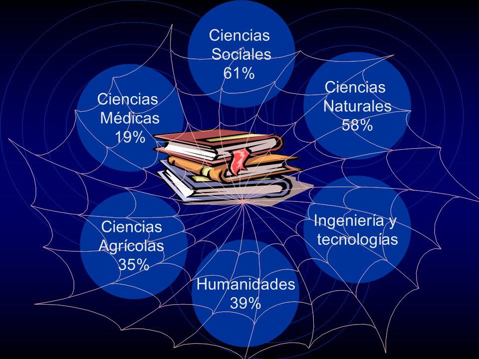 Ciencias Médicas 19% Ciencias Agrícolas 35% Humanidades 39% Ciencias Naturales 58% Ingeniería y tecnologías