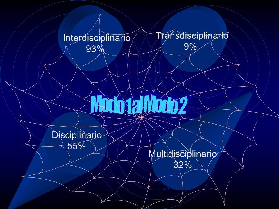Transdisciplinario 9% Disciplinario 55% Multidisciplinario 32%