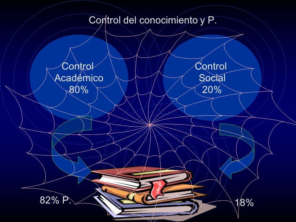 Control del conocimiento y P. Control Académico 80% Control Social 20% 82% P. 18%