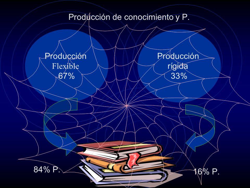 Producción de conocimiento y P. Producción Flexible 67% Producción rígida 33% 84% P. 16% P.