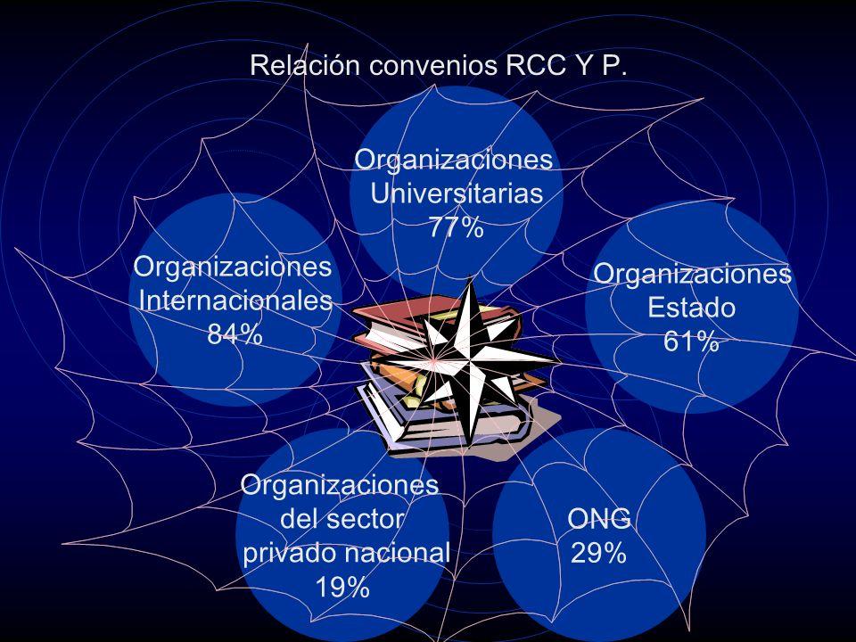 Organizaciones Universitarias 77% Organizaciones Internacionales 84% Organizaciones del sector privado nacional 19% ONG 29% Organizaciones Estado 61%