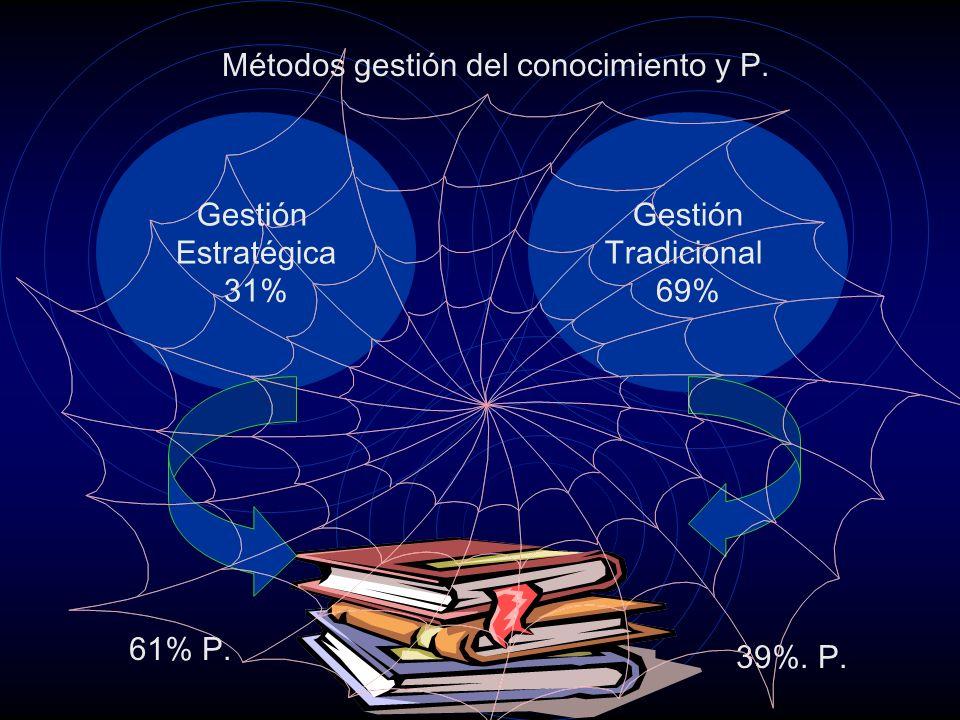 Métodos gestión del conocimiento y P. Gestión Estratégica 31% Gestión Tradicional 69% 61% P.