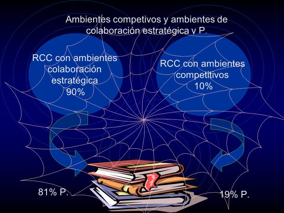 Ambientes competivos y ambientes de colaboración estratégica y P.