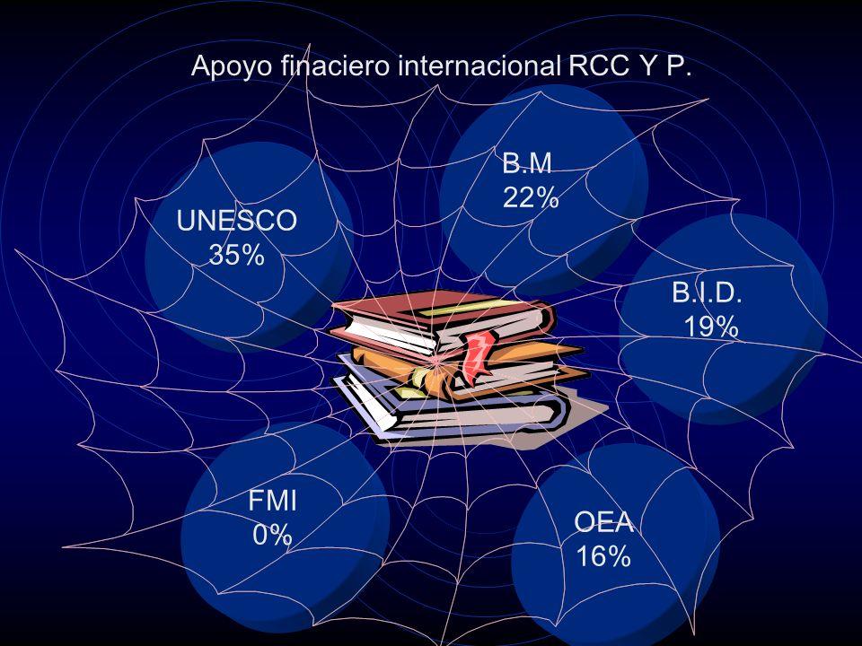 B.M 22% UNESCO 35% FMI 0% OEA 16% B.I.D. 19%