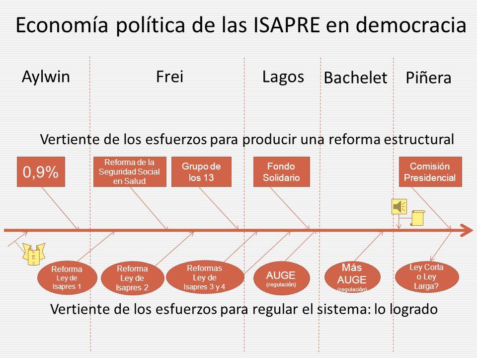 Plan Garantizado de Salud y Tarifa Plana para las ISAPRE Las ISAPRE establecerían el precio del PGS en forma competitiva, pero sería único para todos sus beneficiarios.