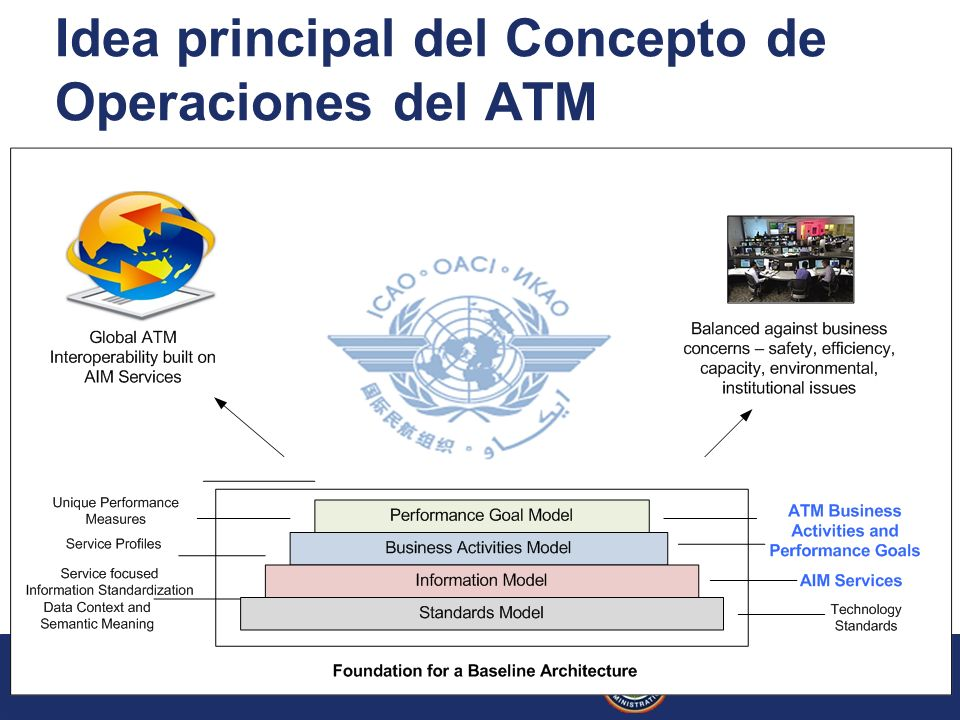 16 Federal Aviation Administration Global AIM Architecture Framework March 2009 Idea principal del Concepto de Operaciones del ATM