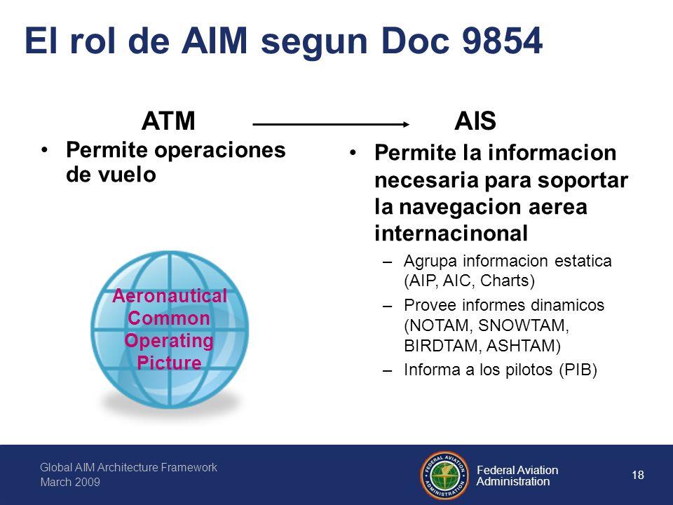18 Federal Aviation Administration Global AIM Architecture Framework March 2009 El rol de AIM segun Doc 9854 Aeronautical Common Operating Picture Permite operaciones de vuelo Permite la informacion necesaria para soportar la navegacion aerea internacinonal –Agrupa informacion estatica (AIP, AIC, Charts) –Provee informes dinamicos (NOTAM, SNOWTAM, BIRDTAM, ASHTAM) –Informa a los pilotos (PIB) ATMAIS
