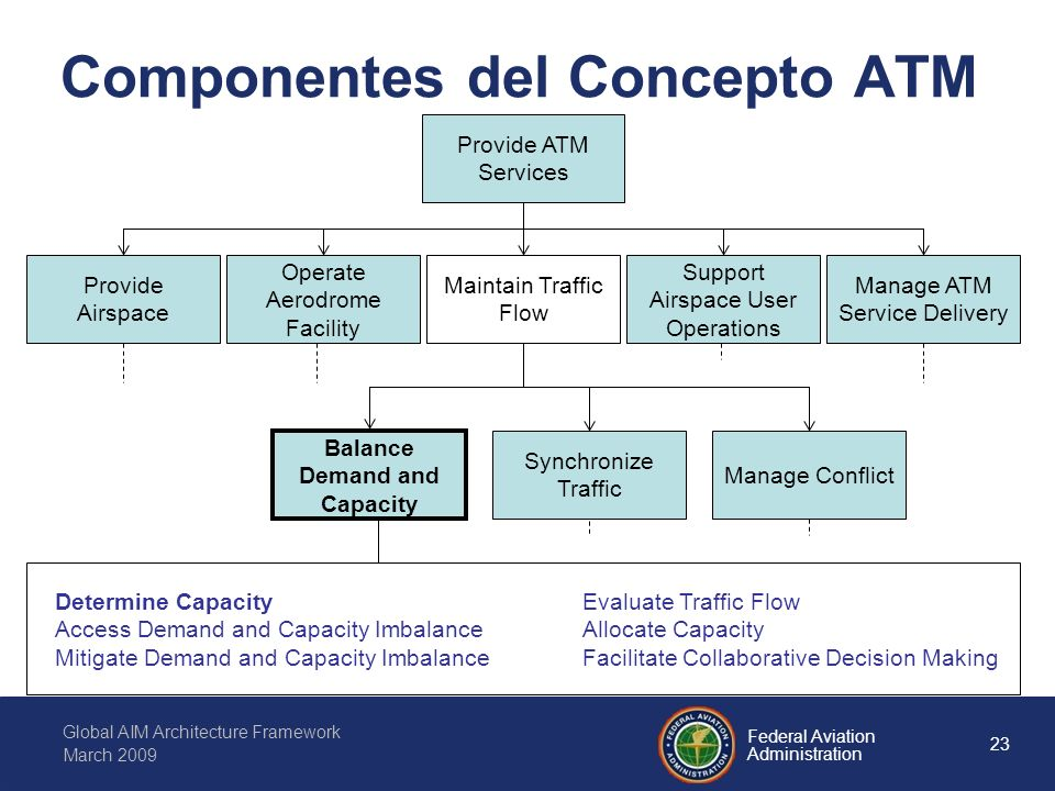 23 Federal Aviation Administration Global AIM Architecture Framework March 2009 Componentes del Concepto ATM Provide ATM Services Provide Airspace Operate Aerodrome Facility Maintain Traffic Flow Support Airspace User Operations Manage ATM Service Delivery Balance Demand and Capacity Synchronize Traffic Manage Conflict Determine CapacityEvaluate Traffic Flow Access Demand and Capacity ImbalanceAllocate Capacity Mitigate Demand and Capacity ImbalanceFacilitate Collaborative Decision Making