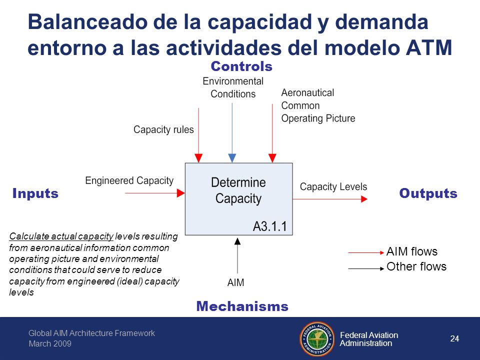 24 Federal Aviation Administration Global AIM Architecture Framework March 2009 Balanceado de la capacidad y demanda entorno a las actividades del modelo ATM InputsOutputs Mechanisms Controls Calculate actual capacity levels resulting from aeronautical information common operating picture and environmental conditions that could serve to reduce capacity from engineered (ideal) capacity levels AIM flows Other flows
