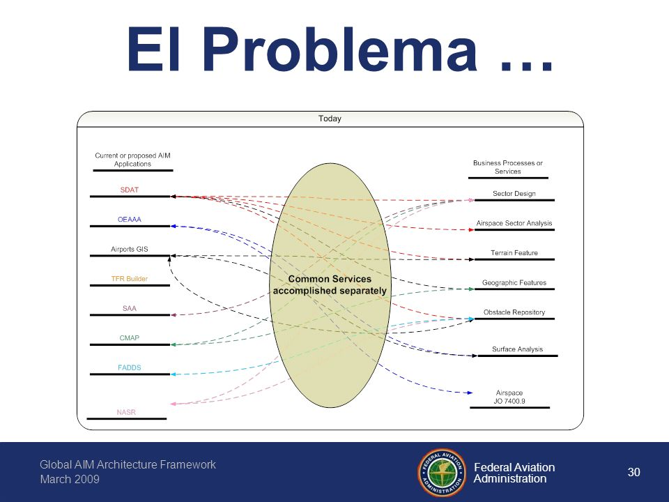 30 Federal Aviation Administration Global AIM Architecture Framework March 2009 El Problema …