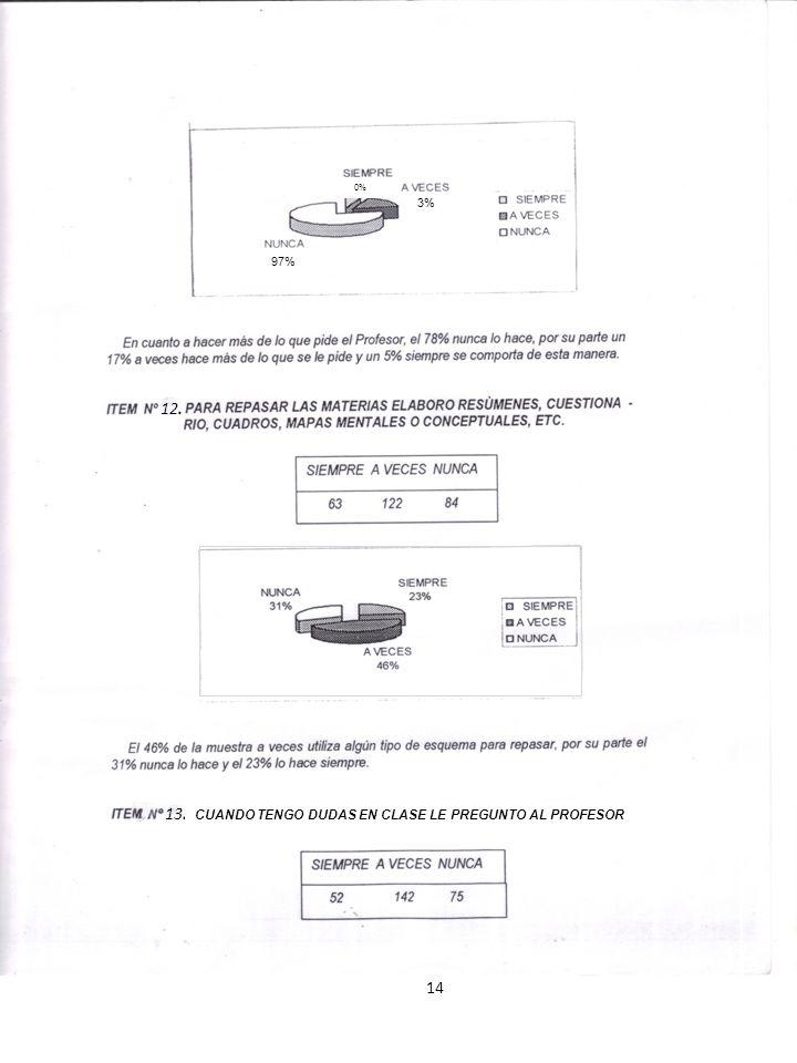 14 13. 12. 97% 3% 0% CUANDO TENGO DUDAS EN CLASE LE PREGUNTO AL PROFESOR