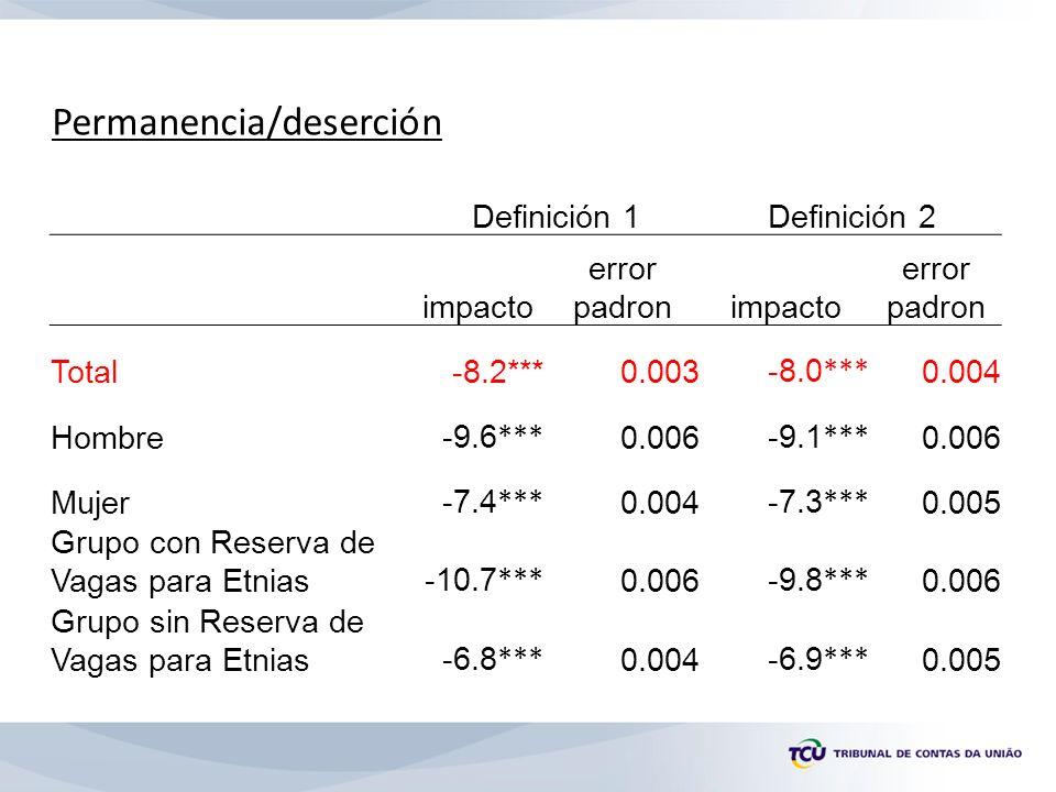 Permanencia/deserción Definición 1Definición 2 impacto error padronimpacto error padron Total-8.2***0.003 -8.0 *** 0.004 Hombre -9.6 *** 0.006 -9.1 *** 0.006 Mujer -7.4 *** 0.004 -7.3 *** 0.005 Grupo con Reserva de Vagas para Etnias -10.7 *** 0.006 -9.8 *** 0.006 Grupo sin Reserva de Vagas para Etnias -6.8 *** 0.004 -6.9 *** 0.005
