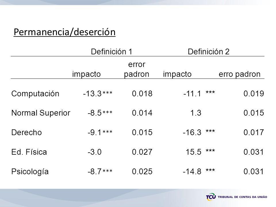 Definición 1Definición 2 impacto error padronimpactoerro padron Computación-13.3 *** 0.018-11.1***0.019 Normal Superior-8.5 *** 0.0141.30.015 Derecho-9.1 *** 0.015-16.3***0.017 Ed.