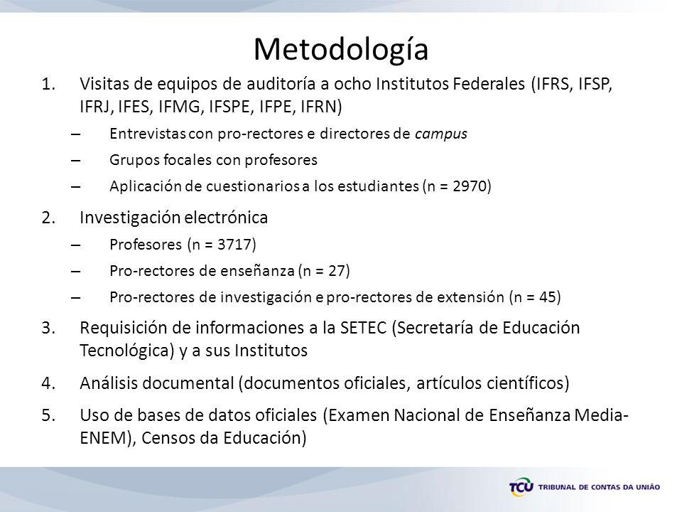 Metodología 1.Visitas de equipos de auditoría a ocho Institutos Federales (IFRS, IFSP, IFRJ, IFES, IFMG, IFSPE, IFPE, IFRN) – Entrevistas con pro-rectores e directores de campus – Grupos focales con profesores – Aplicación de cuestionarios a los estudiantes (n = 2970) 2.Investigación electrónica – Profesores (n = 3717) – Pro-rectores de enseñanza (n = 27) – Pro-rectores de investigación e pro-rectores de extensión (n = 45) 3.Requisición de informaciones a la SETEC (Secretaría de Educación Tecnológica) y a sus Institutos 4.Análisis documental (documentos oficiales, artículos científicos) 5.Uso de bases de datos oficiales (Examen Nacional de Enseñanza Media- ENEM), Censos da Educación)
