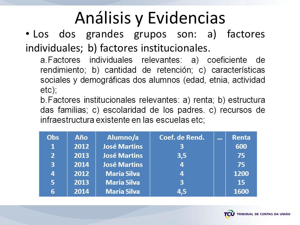 Análisis y Evidencias Obs 1 2 3 4 5 6 Año 2012 2013 2014 2012 2013 2014 Alumno/a José Martins Maria Silva Coef.