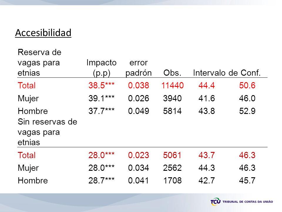 Reserva de vagas para etnias Impacto (p.p) error padrónObs.Intervalo de Conf.