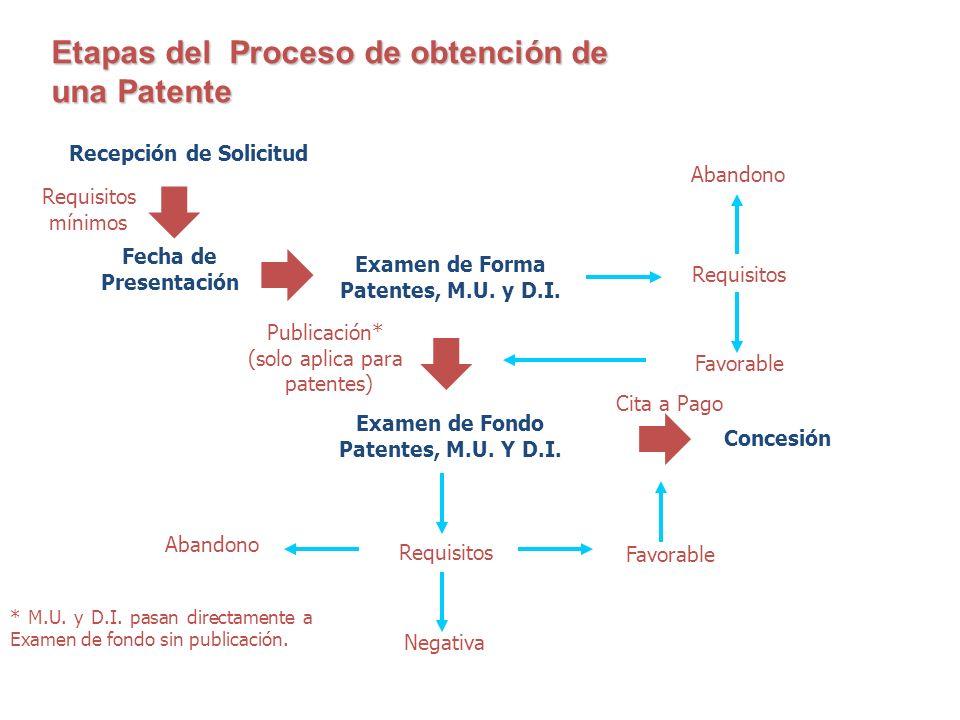 Etapas del Proceso de obtención de una Patente Recepción de Solicitud Requisitos mínimos * M.U. y D.I. pasan directamente a Examen de fondo sin public