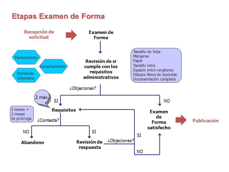 Etapas examen FormaEtapas examen Forma Etapas Examen de Forma SI NO Recepción de solicitud Examen de Forma Publicación Tamaño de hoja Márgenes Papel T