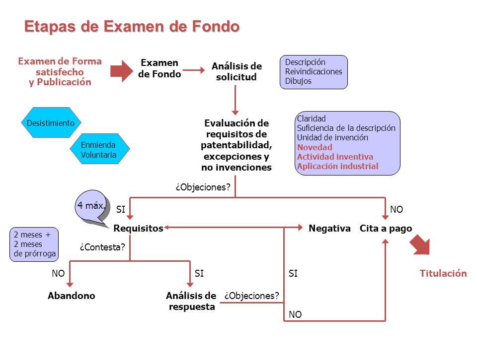 Examen de Forma satisfecho y Publicación Examen de Fondo Etapas examen FondoEtapas examen Fondo Etapas de Examen de Fondo Análisis de solicitud Descri