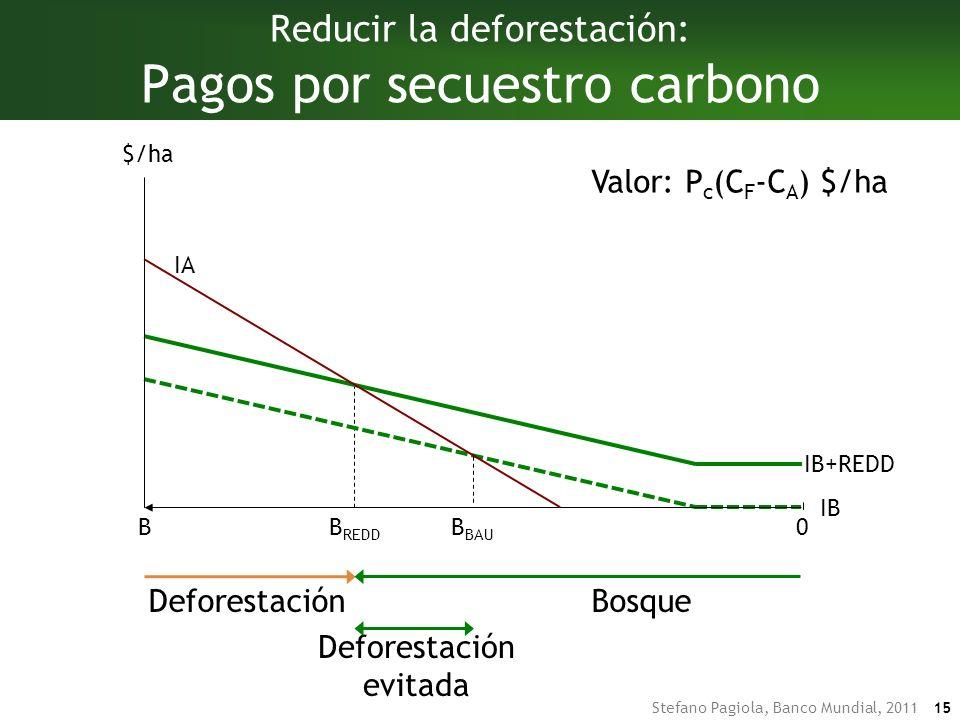 Stefano Pagiola, Banco Mundial, 2011 15 B REDD IB+REDD DeforestaciónBosque DeforestaciónBosque Deforestación evitada Reducir la deforestación: Pagos por secuestro carbono IA IB BB BAU $/ha 0 Valor: P c (C F -C A ) $/ha