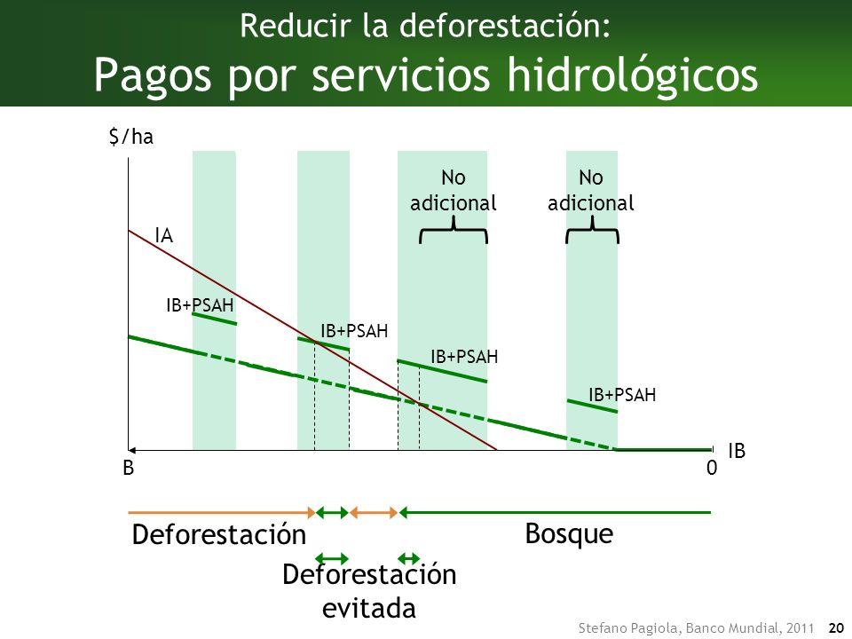 Stefano Pagiola, Banco Mundial, 2011 20 DeforestaciónBosque Reducir la deforestación: Pagos por servicios hidrológicos IB B $/ha 0 Deforestación Bosque Deforestación evitada IB+PSAH IA No adicional