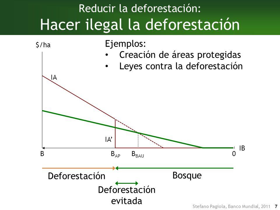 Stefano Pagiola, Banco Mundial, 2011 7 DeforestaciónBosque Deforestación Bosque Deforestación evitada Reducir la deforestación: Hacer ilegal la deforestación IA B $/ha 0 Ejemplos: Creación de áreas protegidas Leyes contra la deforestación B AP IA IB B BAU