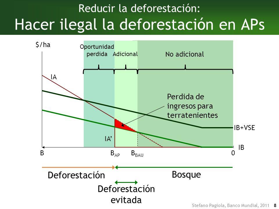 Stefano Pagiola, Banco Mundial, 2011 8 Oportunidad perdida No adicional Adicional DeforestaciónBosque Deforestación Bosque Deforestación evitada Reducir la deforestación: Hacer ilegal la deforestación en APs IA B $/ha 0 B AP IA IB B BAU Perdida de ingresos para terratenientes IB+VSE