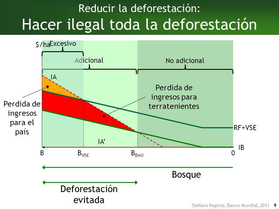 Stefano Pagiola, Banco Mundial, 2011 9 No adicional Adicional Excesivo Perdida de ingresos para terratenientes Perdida de ingresos para el país B VSE RF+VSE DeforestaciónBosque Deforestación evitada Reducir la deforestación: Hacer ilegal toda la deforestación IA B $/ha 0 IA IB B BAU