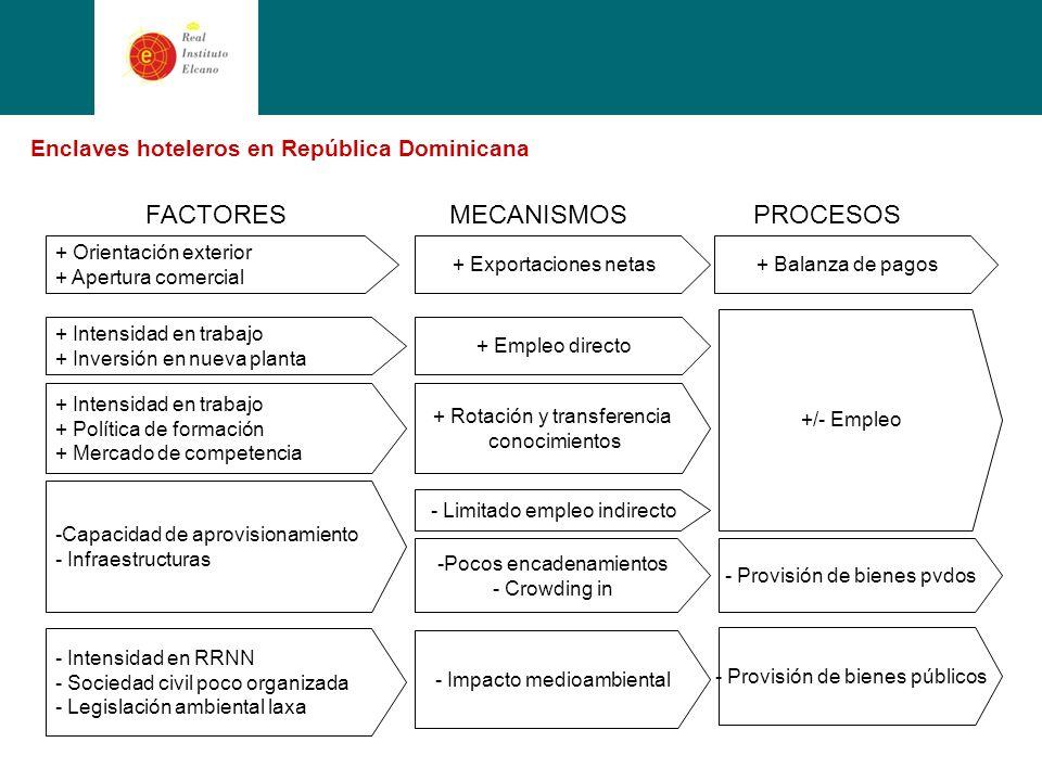 Enclaves hoteleros en República Dominicana + Orientación exterior + Apertura comercial + Exportaciones netas+ Balanza de pagos MECANISMOSPROCESOSFACTORES + Intensidad en trabajo + Inversión en nueva planta + Empleo directo -Capacidad de aprovisionamiento - Infraestructuras - Limitado empleo indirecto -Pocos encadenamientos - Crowding in + Intensidad en trabajo + Política de formación + Mercado de competencia + Rotación y transferencia conocimientos +/- Empleo - Provisión de bienes pvdos - Intensidad en RRNN - Sociedad civil poco organizada - Legislación ambiental laxa - Impacto medioambiental - Provisión de bienes públicos