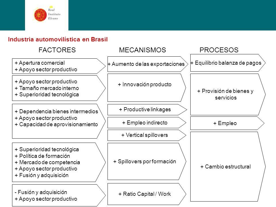 Industria automovilística en Brasil + Apertura comercial + Apoyo sector productivo + Aumento de las exportaciones + Equilibrio balanza de pagos MECANISMOSPROCESOSFACTORES + Ratio Capital / Work + Dependencia bienes intermedios + Apoyo sector productivo + Capacidad de aprovisionamiento + Productive linkages + Superioridad tecnológica + Política de formación + Mercado de competencia + Apoyo sector productivo + Fusión y adquisición + Empleo indirecto + Cambio estructural + Provisión de bienes y servicios + Apoyo sector productivo + Tamaño mercado interno + Superioridad tecnológica + Innovación producto + Spillovers por formación - Fusión y adquisición + Apoyo sector productivo + Vertical spillovers + Empleo