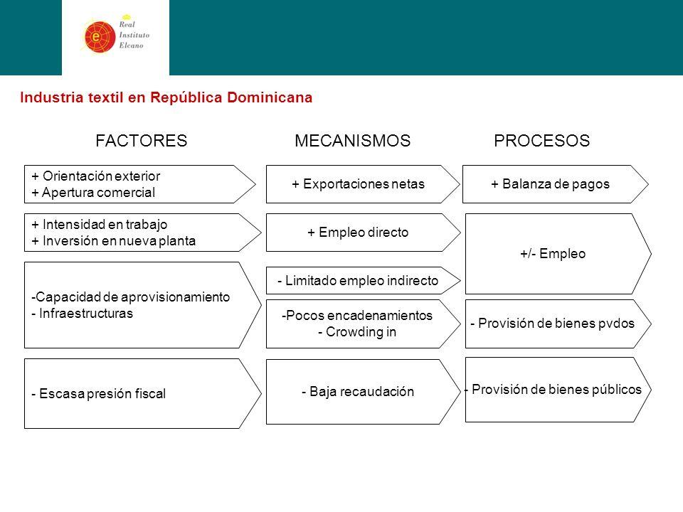 Industria textil en República Dominicana + Orientación exterior + Apertura comercial + Exportaciones netas+ Balanza de pagos MECANISMOSPROCESOSFACTORES + Intensidad en trabajo + Inversión en nueva planta + Empleo directo -Capacidad de aprovisionamiento - Infraestructuras - Limitado empleo indirecto -Pocos encadenamientos - Crowding in +/- Empleo - Provisión de bienes pvdos - Escasa presión fiscal - Baja recaudación - Provisión de bienes públicos